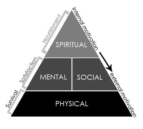 EYC-Framework